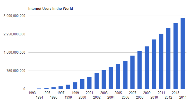 total internet users in the world
