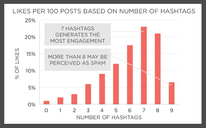 likes per 100 posts based on hashtags
