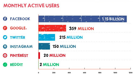 monthly active users on social media