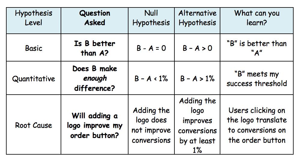 hypothesis level