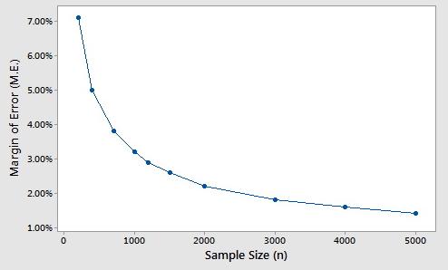 me vs. percent plot