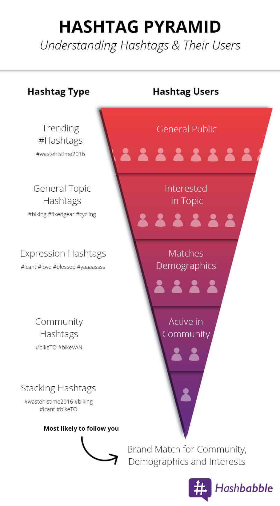 hashtag pyramid