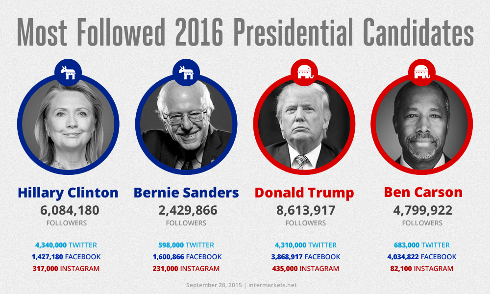 most followed presidential candidates