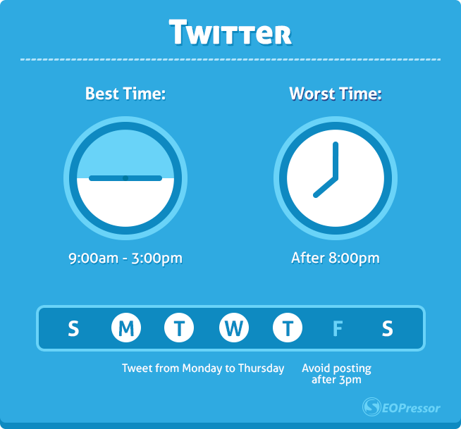 best and worst time to tweet