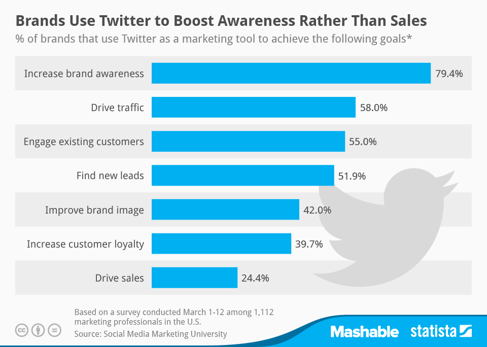 brands use twitter to boost awareness not sales