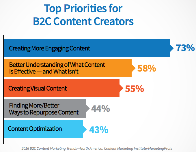 top priorities for b2c