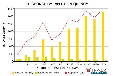 response by tweet frequency