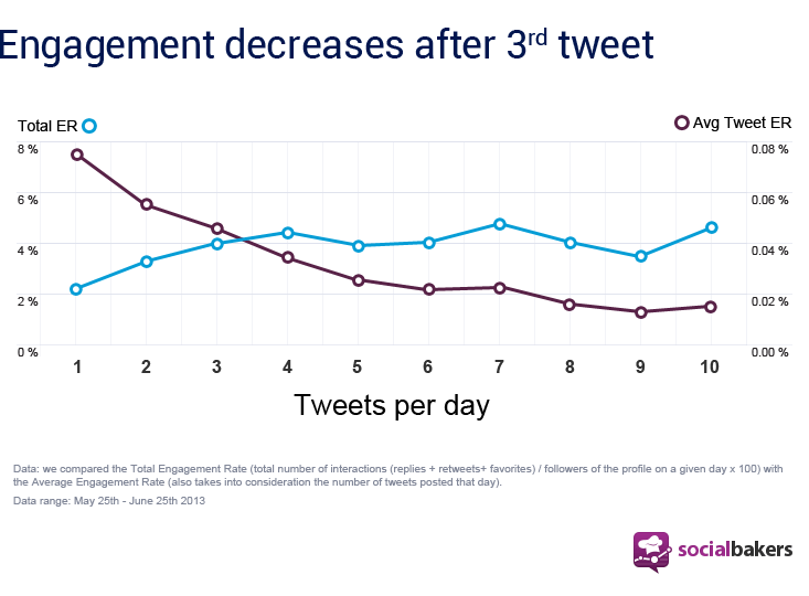 engagement decreases after 3rd tweet