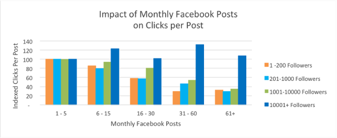 impact of monthly facebook posts on clicks per posts