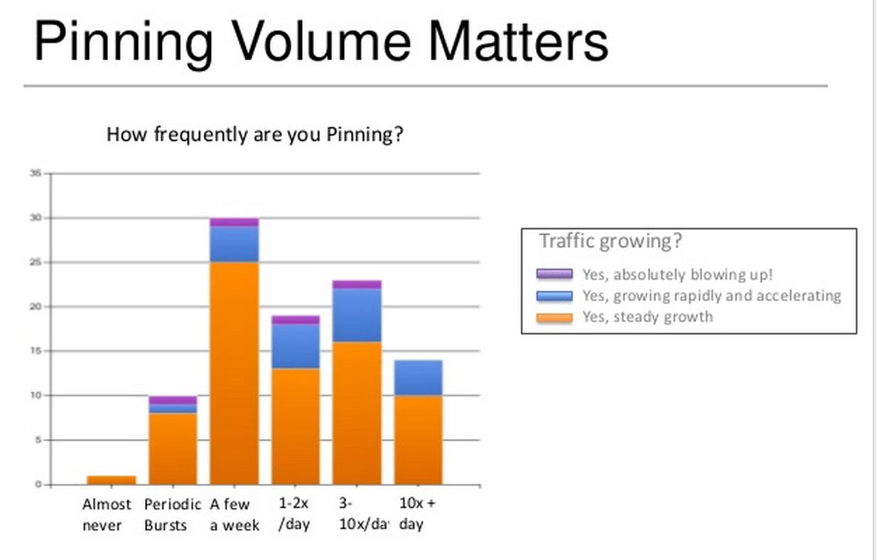 pinning volume matters
