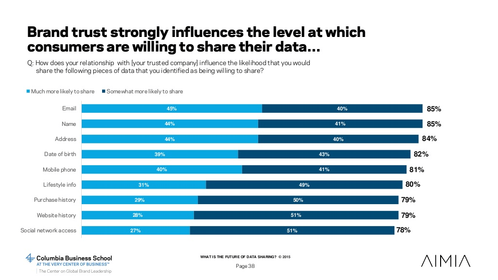 brand trust strongly influences