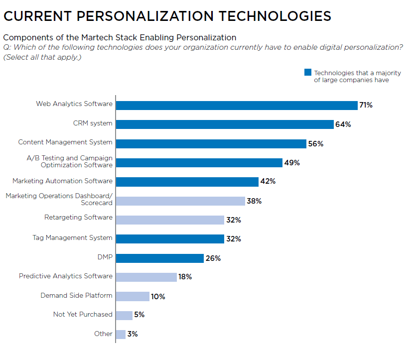 current personalization technologies