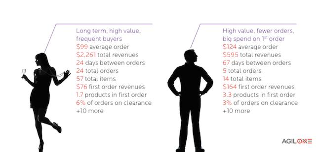 long term high value buyers