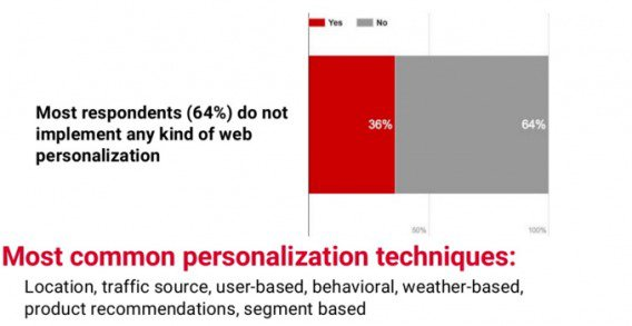 most common personalization techniques