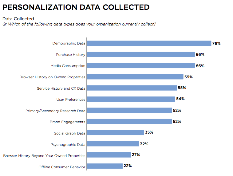 personalization data collected