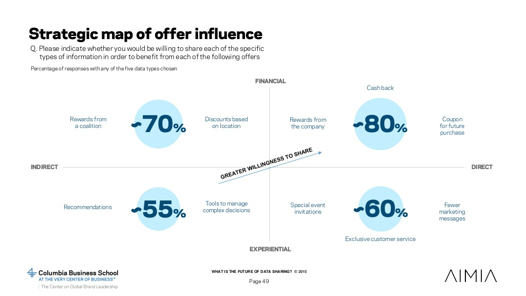 strategic map of offer influence