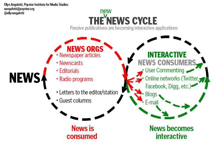 The new news cycle