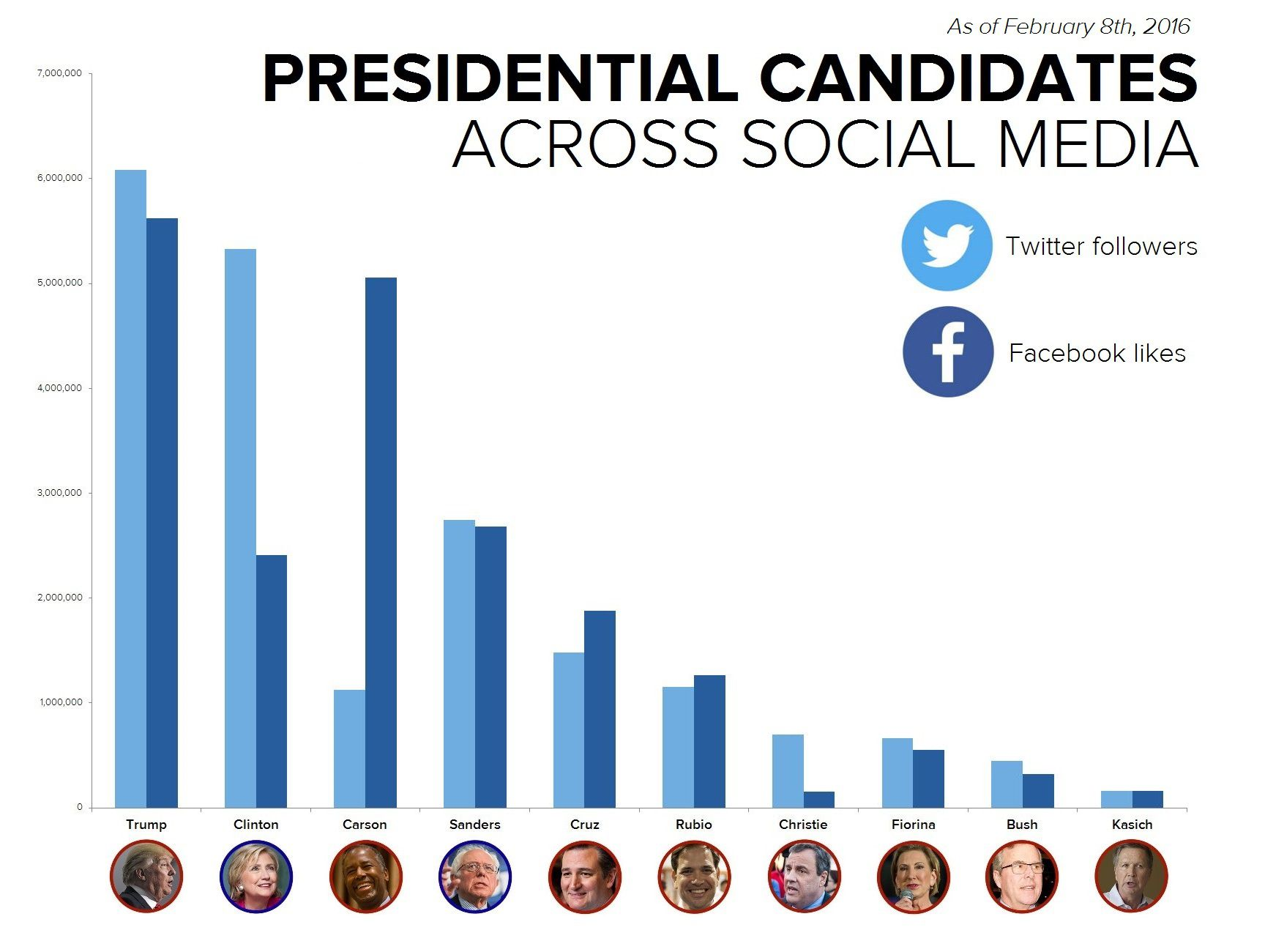 candidates across social media