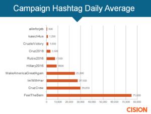 hashtag daily average
