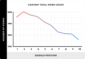 content length chart