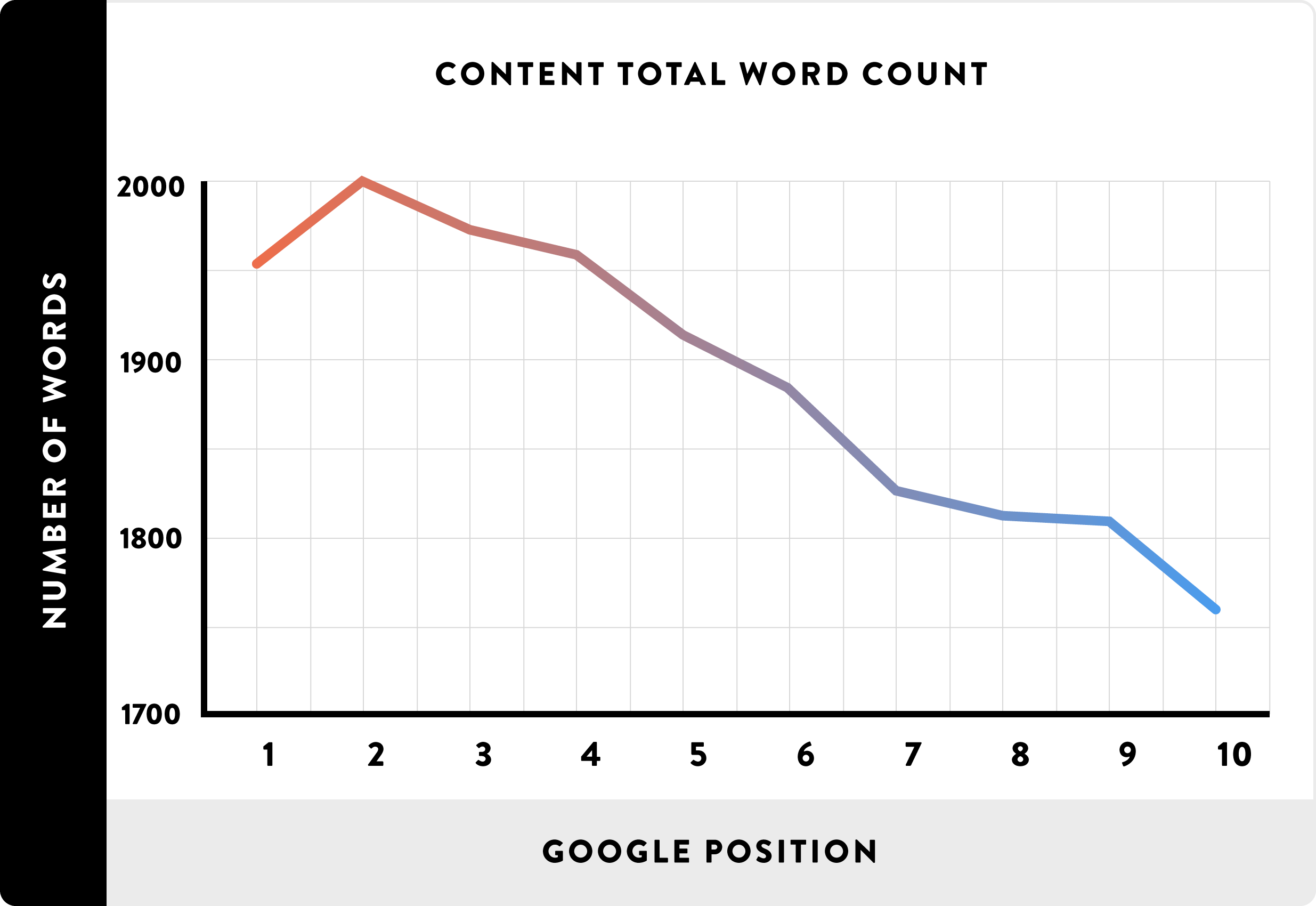 content length chart
