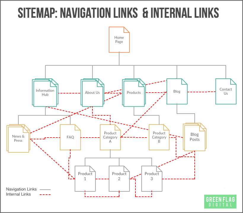 internal linking sitemap with links GFD