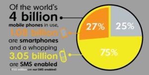 worlds cell phones