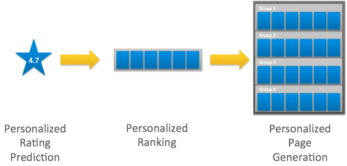stages of invisible personalization