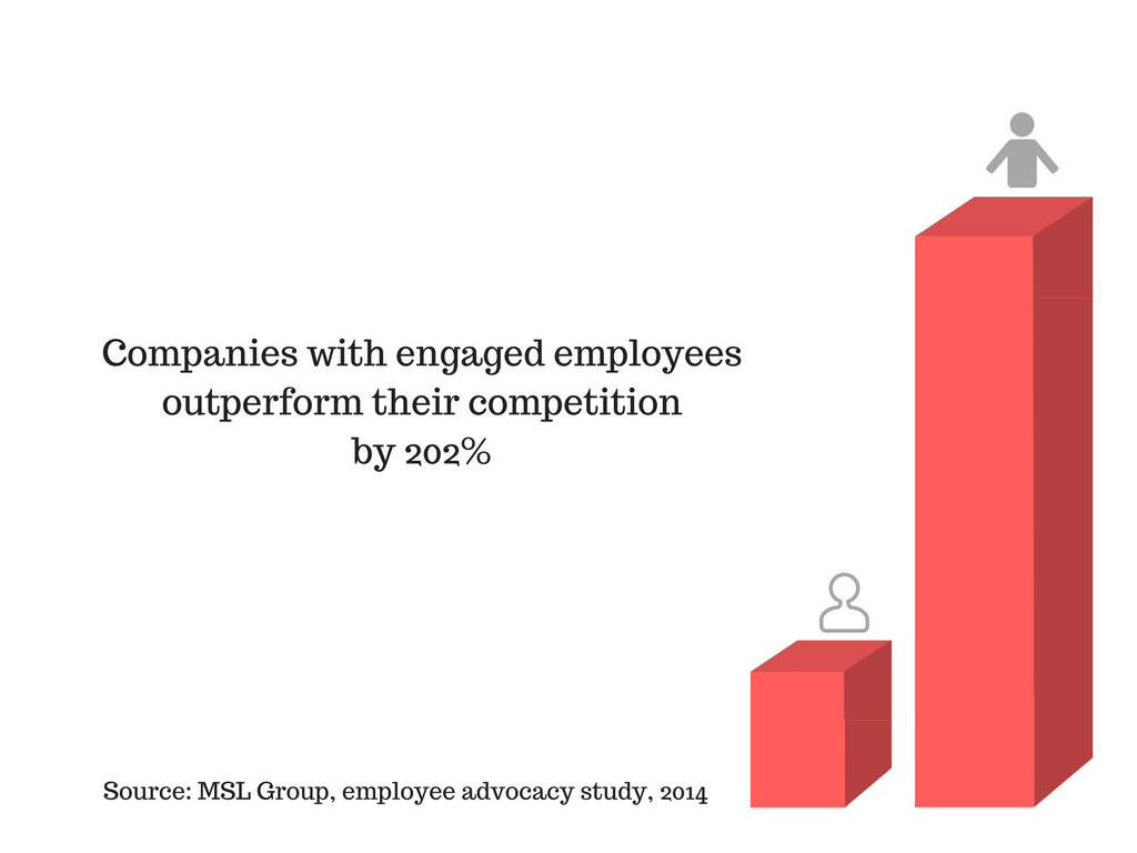 companies with engaged employees outperfom competition