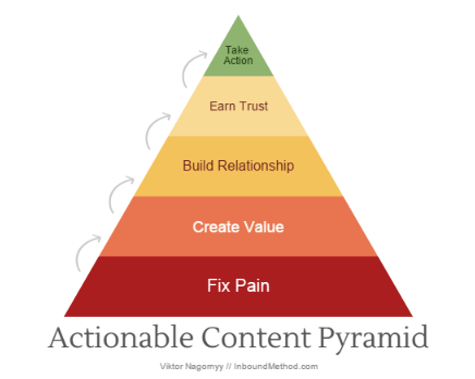actionable cotent pyramid