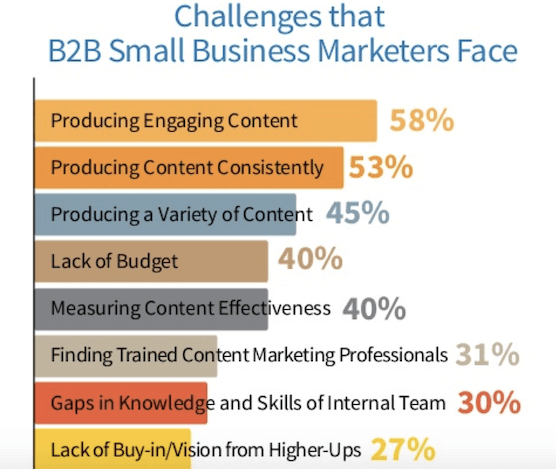 challenges b2b small business marketers face