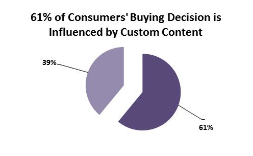consumer buying decision influenced by content