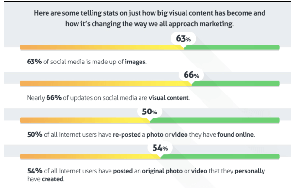 visual content is big