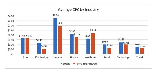 average cpc industry