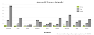 average cpc