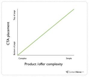 cta product complex