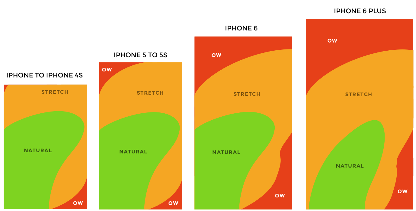 mobile heatmap 4