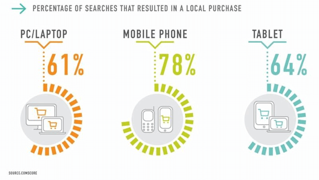 How to Make Local Mobile Landing Pages That Convert