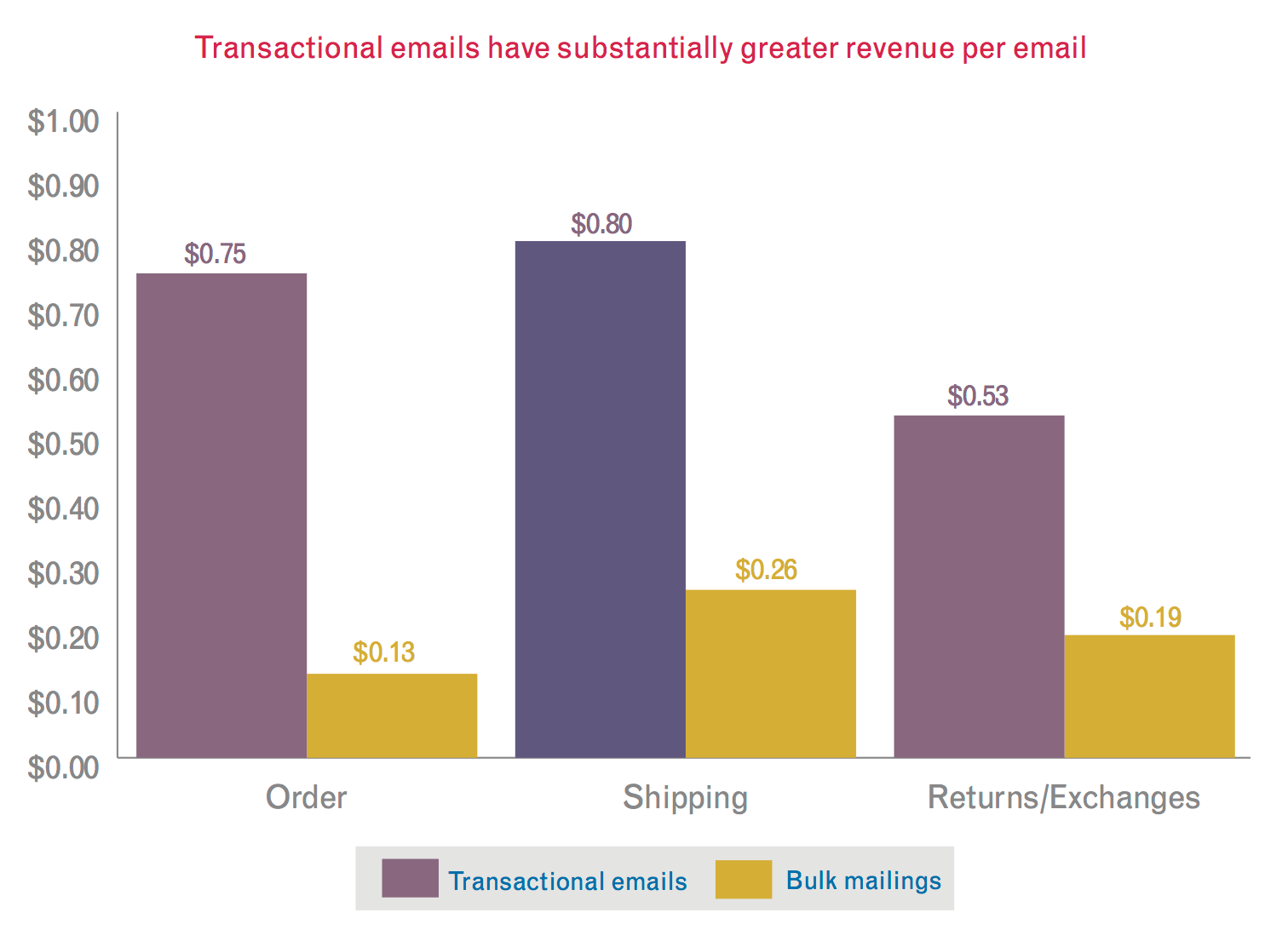 Transactional emails, 1:1 email personalisation