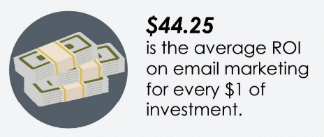 average roi email marketing
