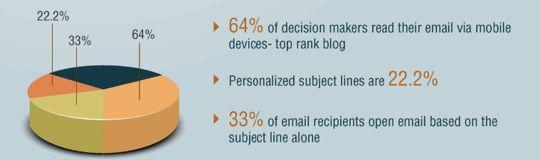 decision makers email statistics