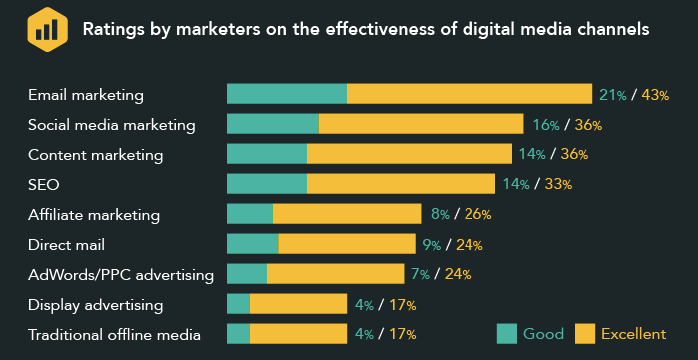 ratings by marketers digital channels