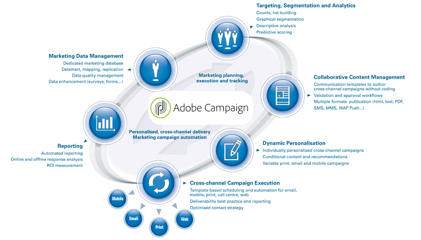 adobe marketing cloud features