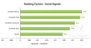 ranking factors social signals