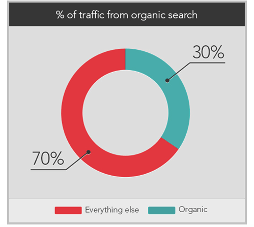 traffic from organic search