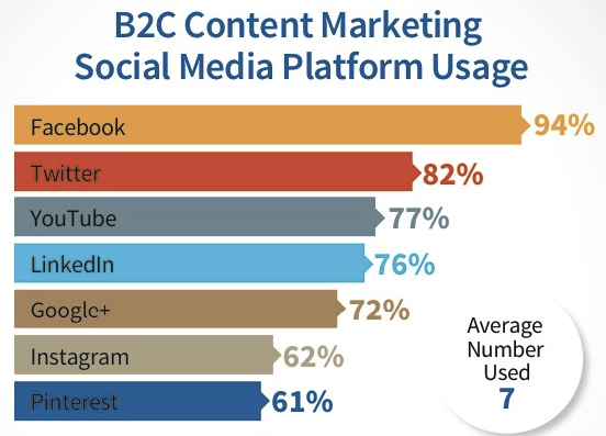 b2b content marketing 2