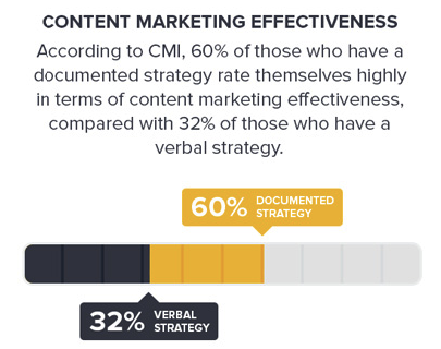 content marketing effectiveness
