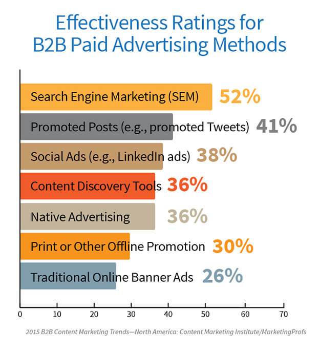 effectiveness ratings for b2b paid advertising