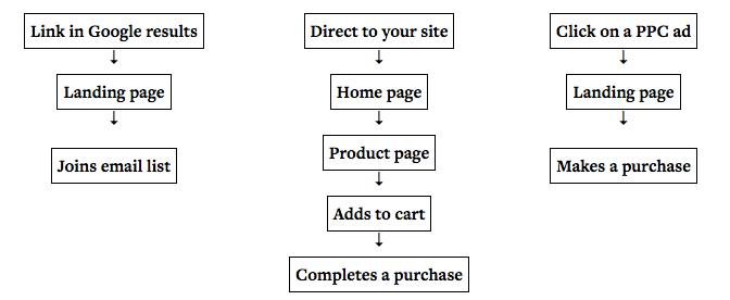 online steps