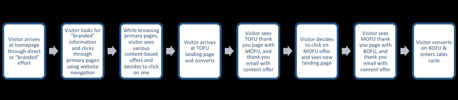 visitor steps